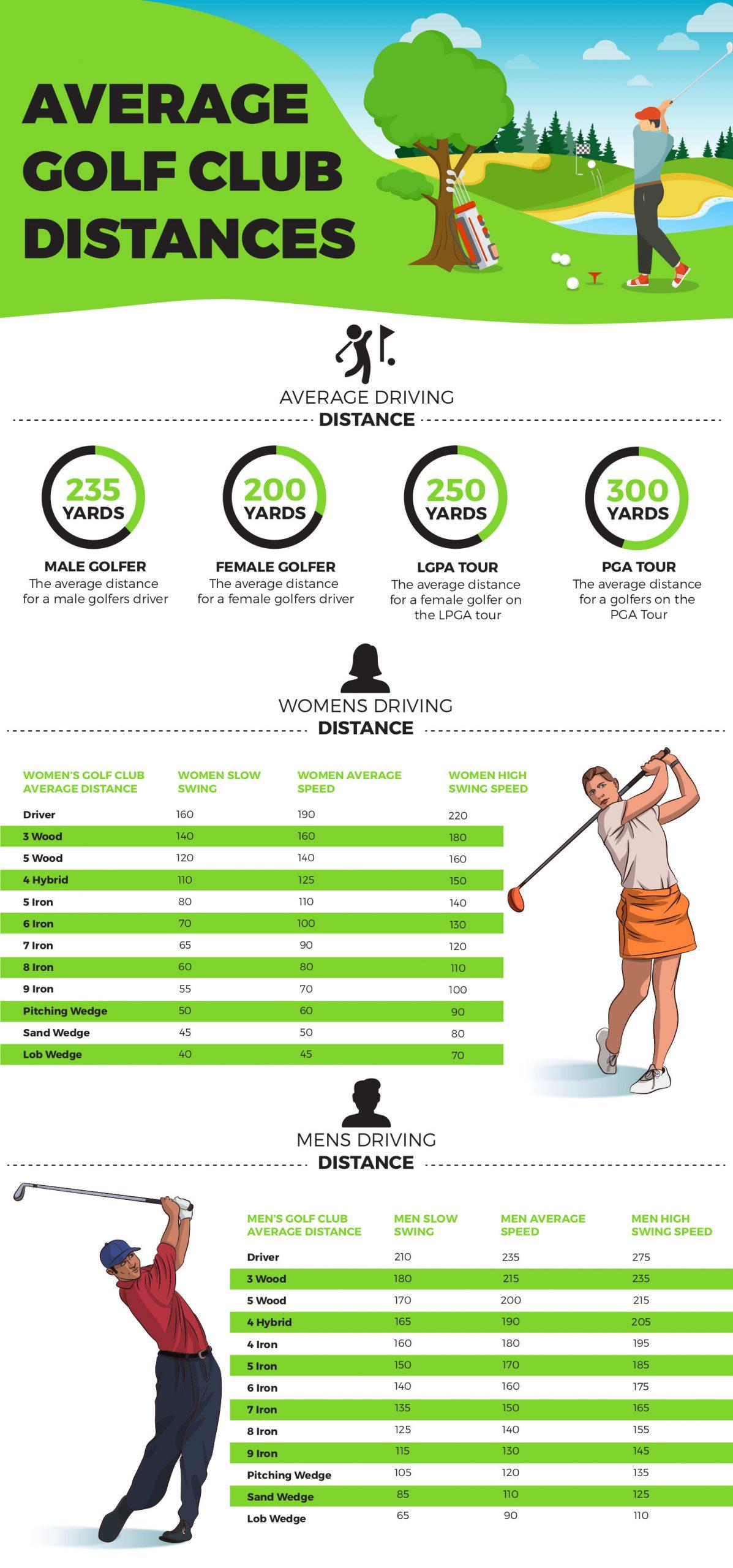 Average golf club distances
