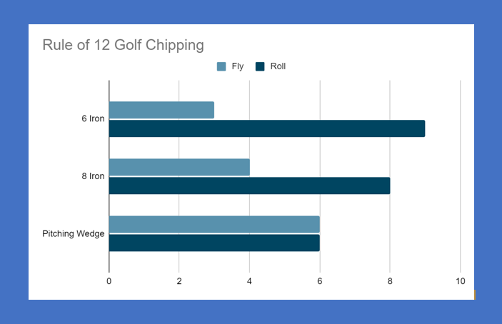 Rule of 12 Golf Chipping